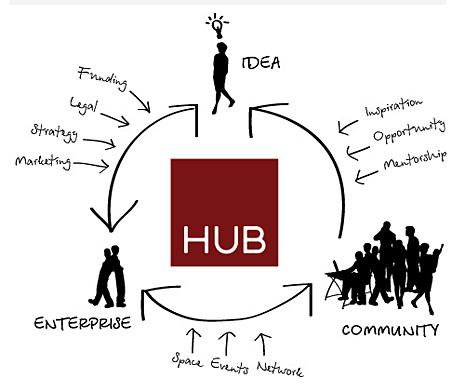 Nyamata Innovation Hub – Rwanda Telecentre Network – RTN